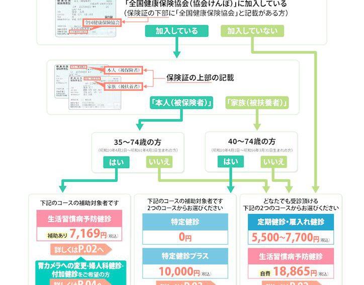 【6/12追記】夏の集合健診会日程変更について